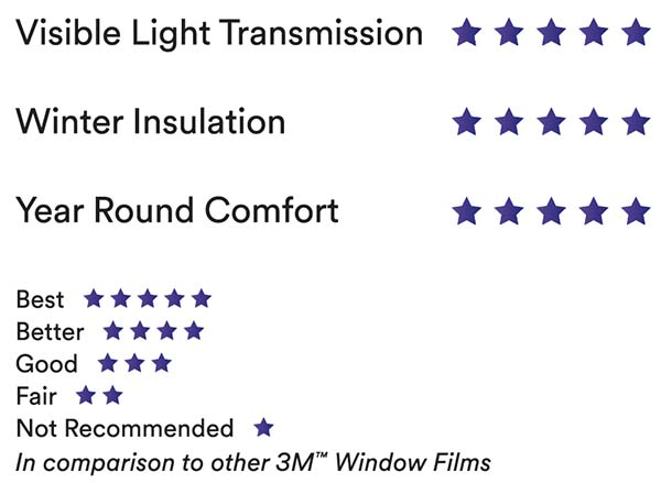3M™ Thinsulate™ Window Film Climate Control. 2