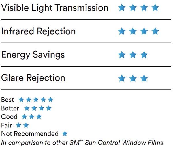 Sun Control Window Film Ceramic Series2